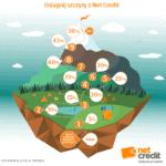 Program lojalnościowy NetCredit